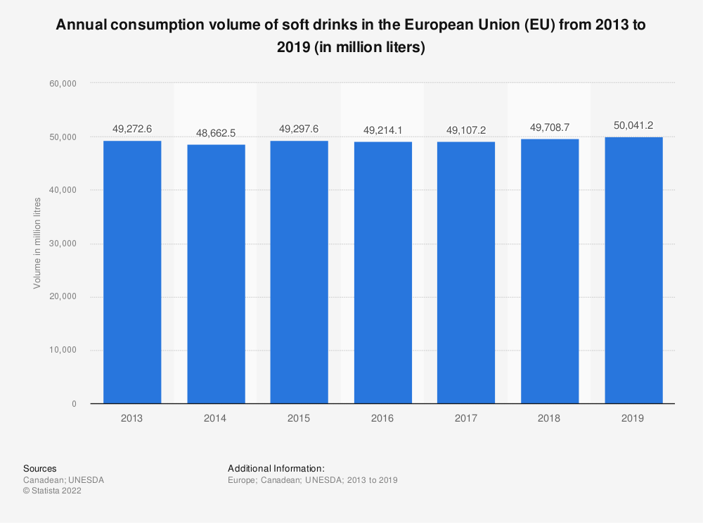Statistic: Annual consumption volume of soft drinks in the European Union (EU) from 2010 to 2017 (in million litres) | Statista