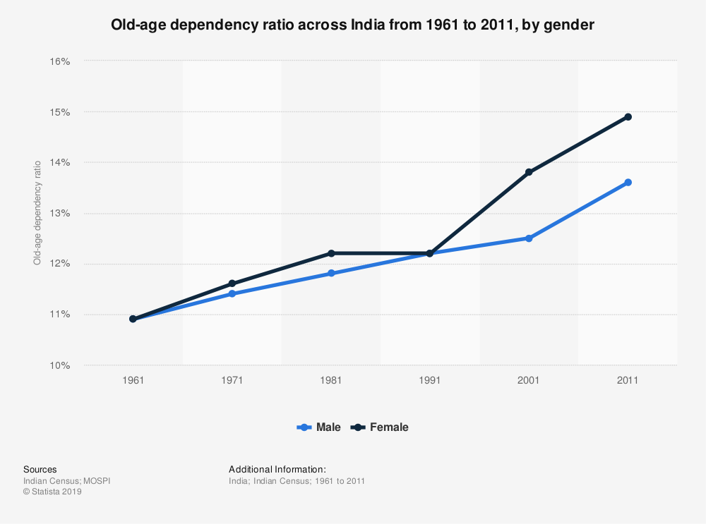 Statistic: Old-age dependency ratio across India from 1961 to 2011, by gender | Statista