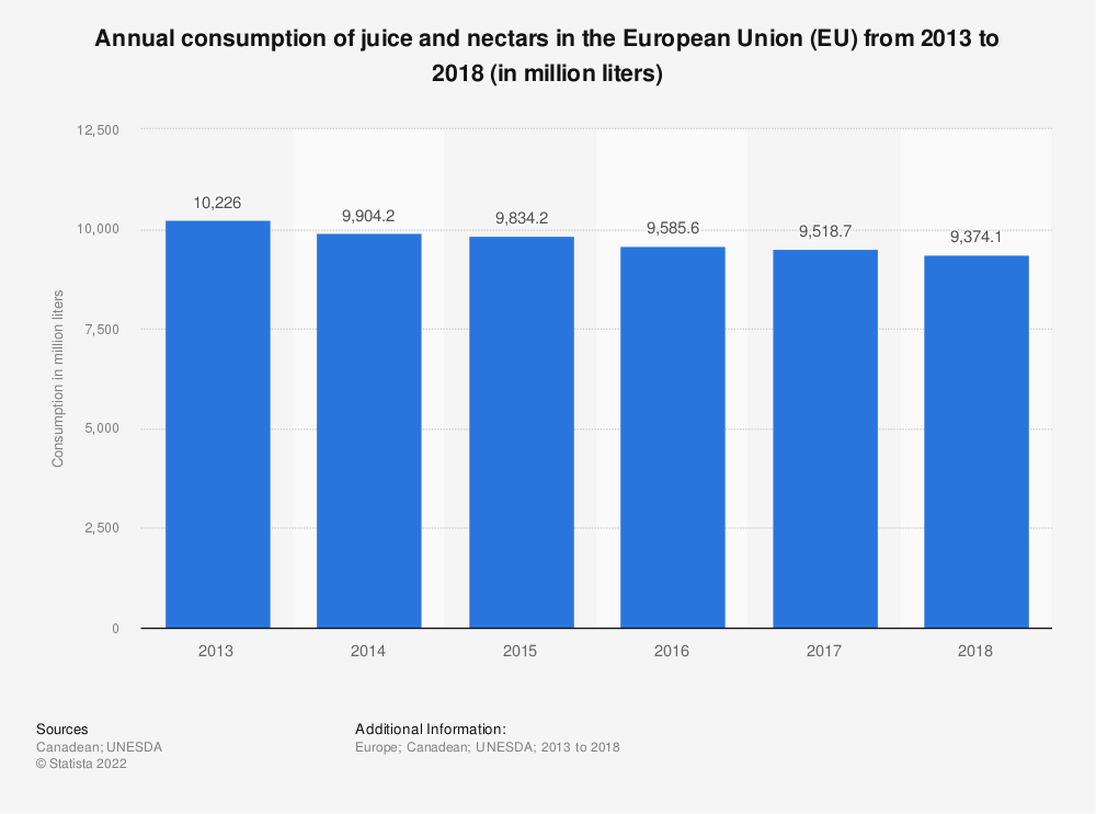 Statistic: Annual consumption of juice and nectars in the European Union (EU) from 2010 to 2017 (in million litres) | Statista