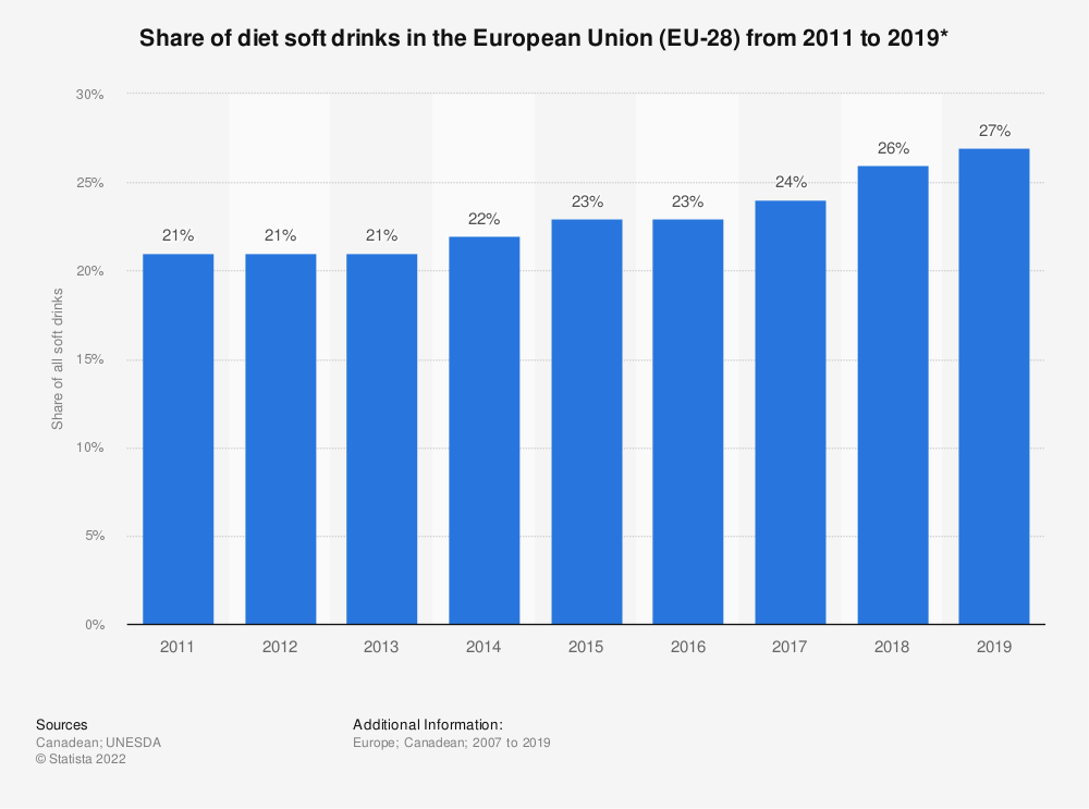 Statistic: Share of diet soft drinks in the European Union (EU-28) from 2011 to 2019*  | Statista
