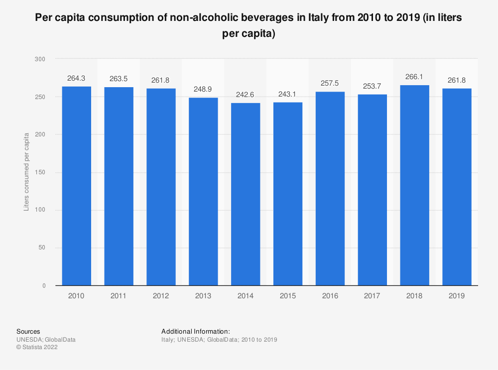 Statistic: Per capita consumption of non-alcoholic beverages in Italy  from 2010 to 2017 (in liters per capita) | Statista