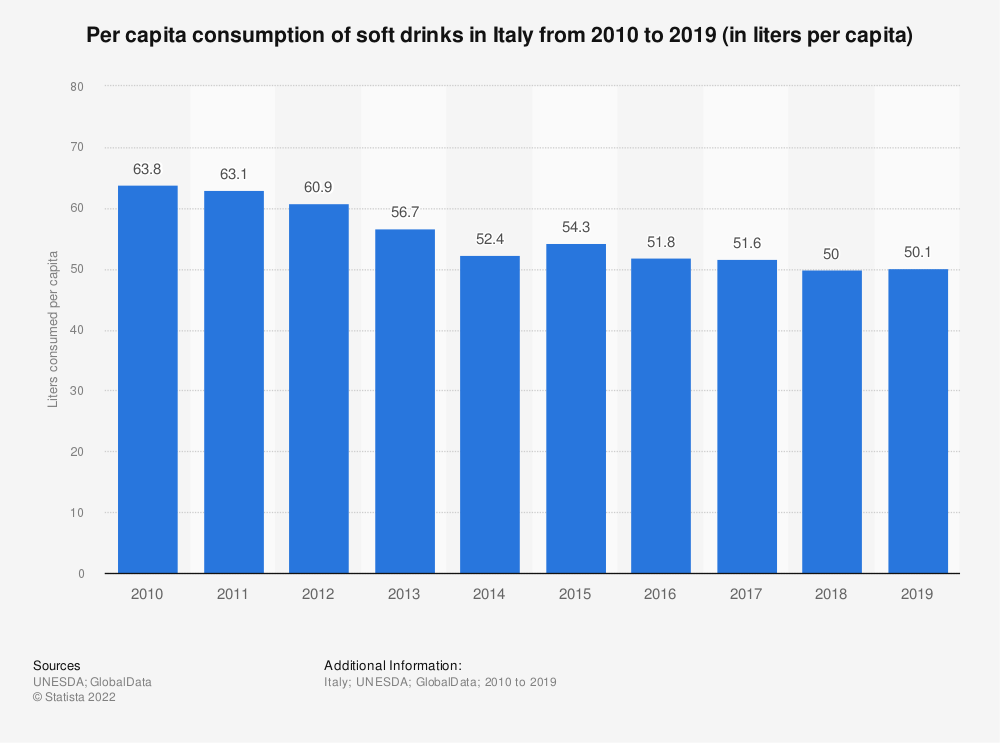 Statistic: Per capita consumption of soft drinks in Italy from 2010 to 2017 (in liters per capita) | Statista