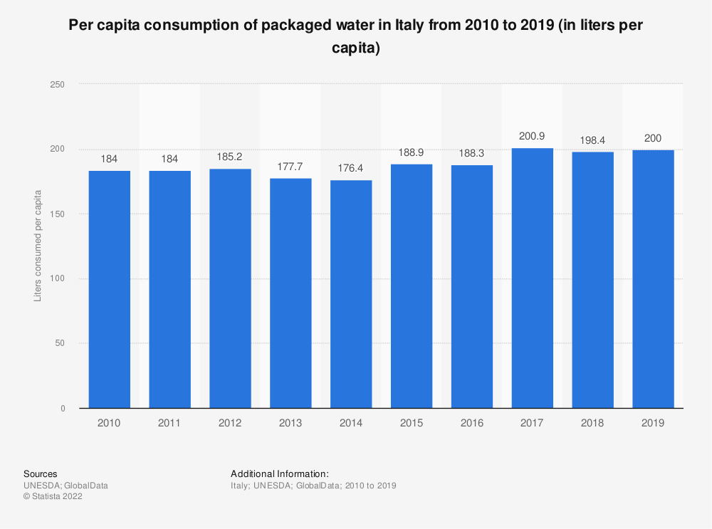 Statistic: Per capita consumption of packaged water in Italy from 2010 to 2017 (in liters per capita) | Statista