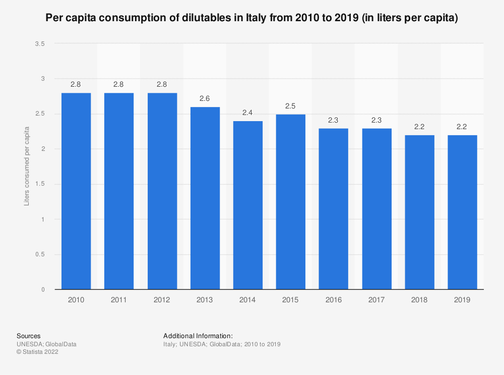 Statistic: Per capita consumption of dilutables in Italy from 2010 to 2017 (in liters per capita) | Statista