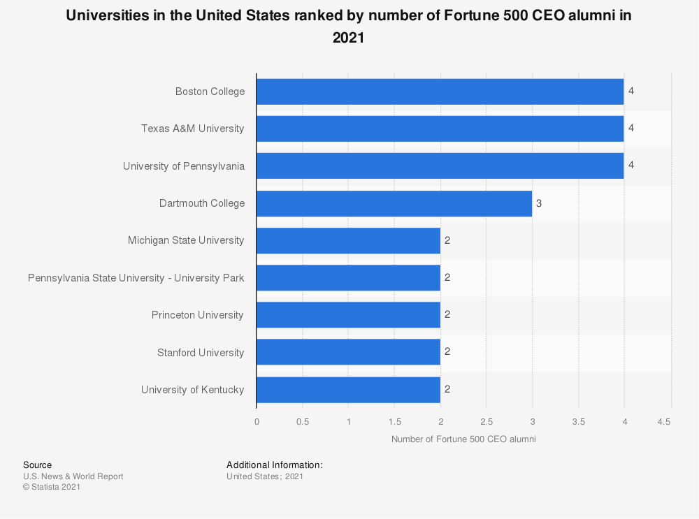 Statistic: Universities in the United States ranked by number of Forbes 400 member alumni, as of 2016 | Statista