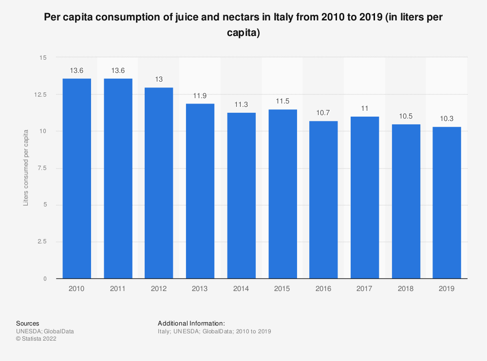 Statistic: Per capita consumption of juice and nectars in Italy from 2010 to 2017 (in liters per capita) | Statista