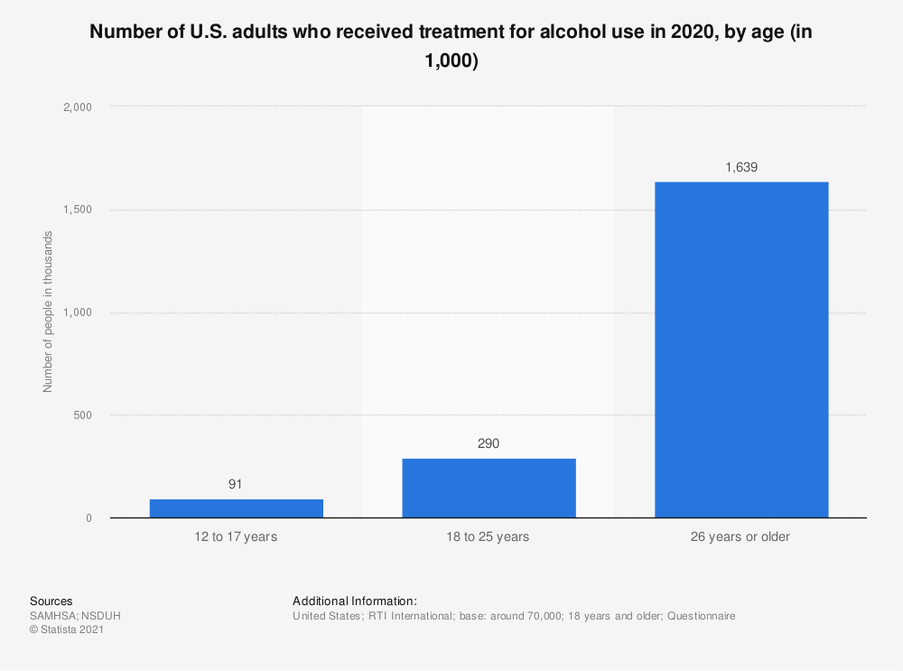 Statistic: Number of U.S. adults who received treatment for alcohol use in 2019, by age (in 1,000) | Statista