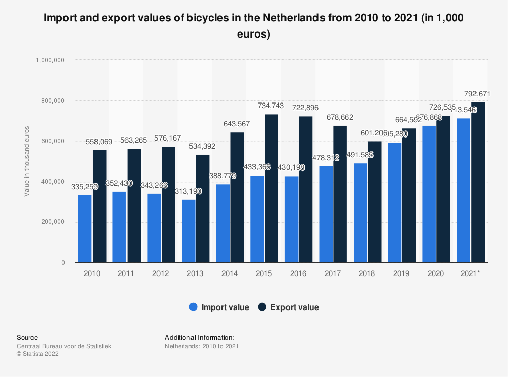Statistic: Import and export values of bicycles in the Netherlands from 2010 to 2019 (in 1,000s) | Statista