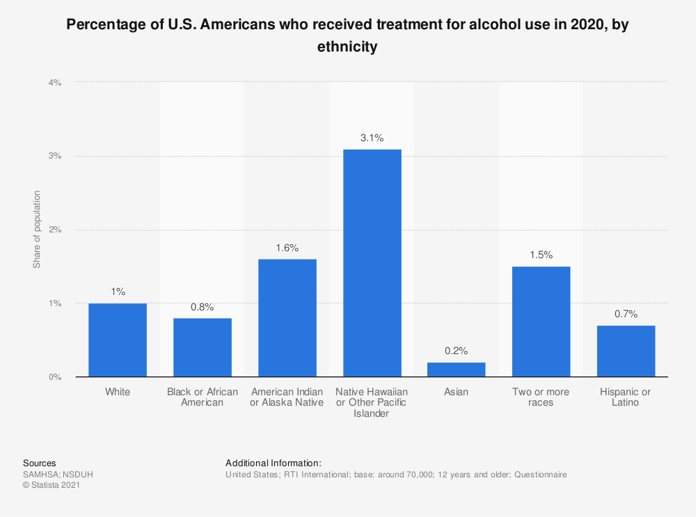 Statistic: Percentage of U.S. Americans who received treatment for alcohol use in 2019, by ethnicity  | Statista