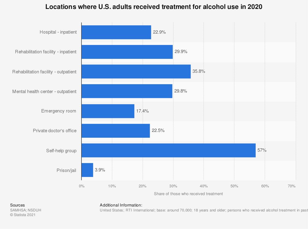 Statistic: Locations where U.S. adults received treatment for alcohol use in 2018 | Statista