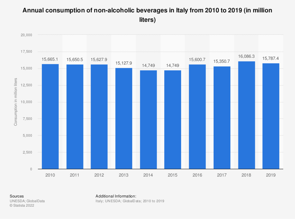Statistic: Annual consumption of non-alcoholic beverages in Italy from 2010 to 2017 (in million liters) | Statista