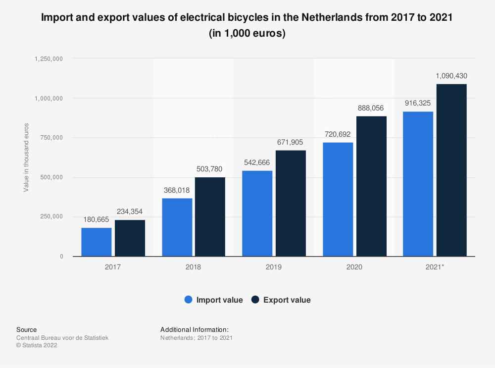Statistic: Import and export values of electrical bicycles in the Netherlands from 2012 to 2016 (in 1,000 euros) | Statista