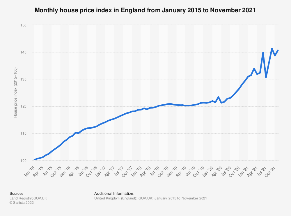 Statistic: Monthly house price index* in England from January 2015 to April 2019 | Statista