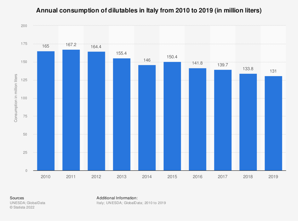 Statistic: Annual consumption of dilutables in Italy from 2010 to 2017 (in million liters) | Statista