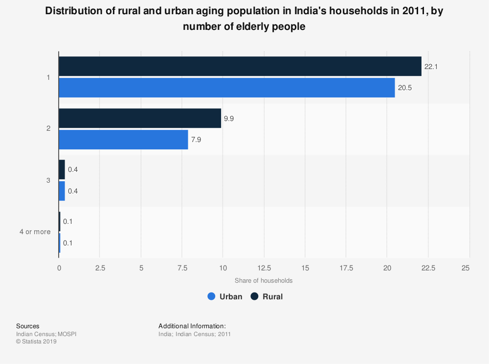 Statistic: Distribution of rural and urban aging population in India's households in 2011, by number of elderly people | Statista