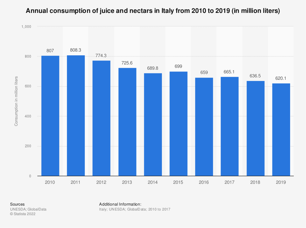 Statistic: Annual consumption of juice and nectars in Italy from 2010 to 2017 (in million liters) | Statista