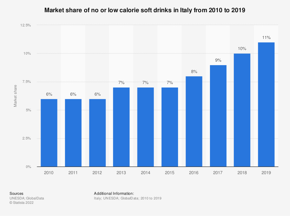 Statistic: Market share of no or low calorie soft drinks in Italy from 2010 to 2017 | Statista