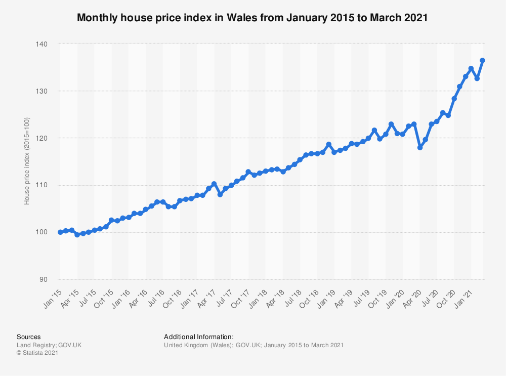 Statistic: Monthly house price index* in Wales from January 2015 to December 2018 | Statista