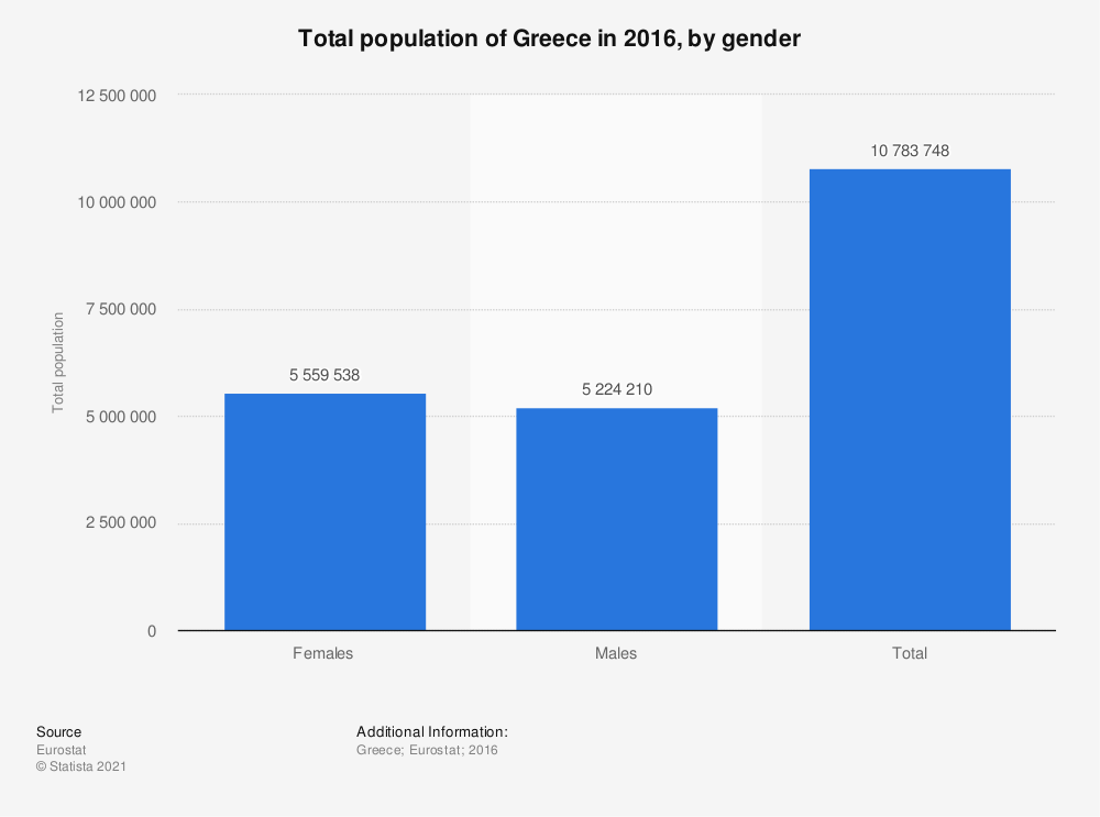 Statistic: Total population of Greece in 2016, by gender | Statista