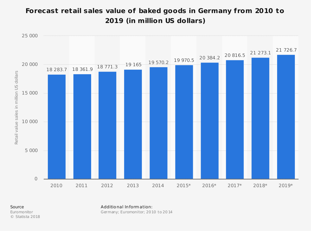 Statistic: Forecast retail sales value of baked goods in Germany from 2010 to 2019 (in million US dollars) | Statista