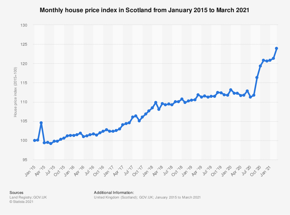 Statistic: Monthly house price index* in Scotland from January 2015 to December 2018 | Statista