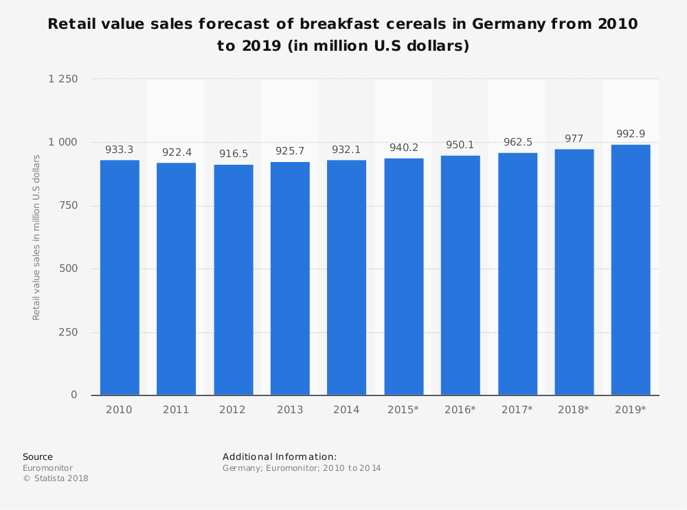 Statistic: Retail value sales forecast of breakfast cereals in Germany from 2010 to 2019 (in million U.S dollars) | Statista