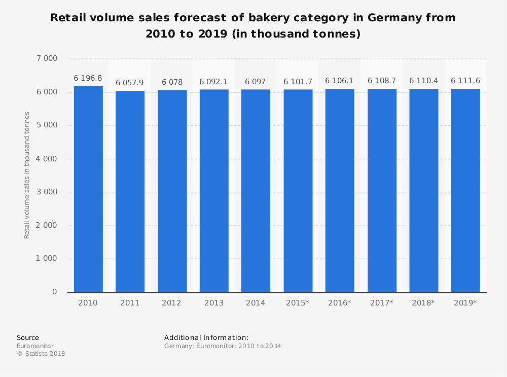 Statistic: Retail volume sales forecast of bakery category in Germany from 2010 to 2019 (in thousand tonnes) | Statista