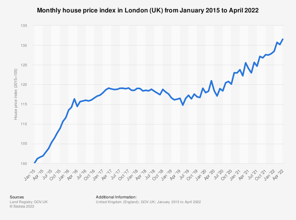 Statistic: Monthly house price index* in London (UK) from January 2015 to September 2020 | Statista