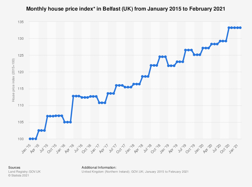 Statistic: Monthly house price index* in Belfast (UK) from January 2015 to August 2020 | Statista