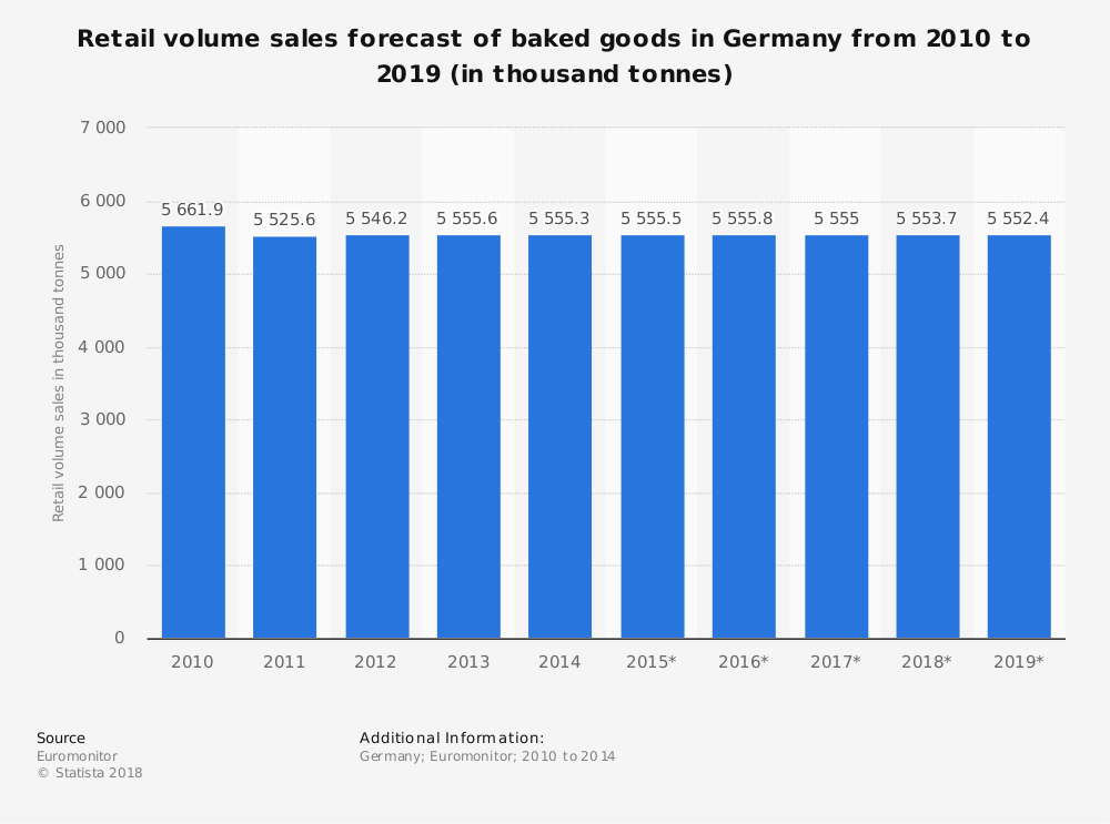 Statistic: Retail volume sales forecast of baked goods in Germany from 2010 to 2019 (in thousand tonnes) | Statista