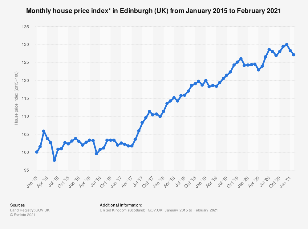 Statistic: Monthly house price index* in Edinburgh (UK) from January 2015 to August 2020 | Statista