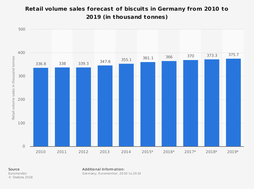 Statistic: Retail volume sales forecast of biscuits in Germany from 2010 to 2019 (in thousand tonnes) | Statista