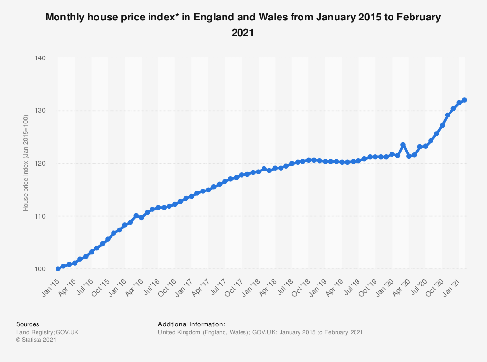 Statistic: Monthly house price index* in England and Wales from January 2015 to November 2018 | Statista