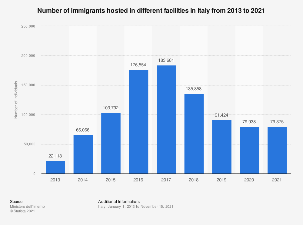 Statistic: Number of immigrants in institutional reception centers in Italy from 2013 to 2020 | Statista