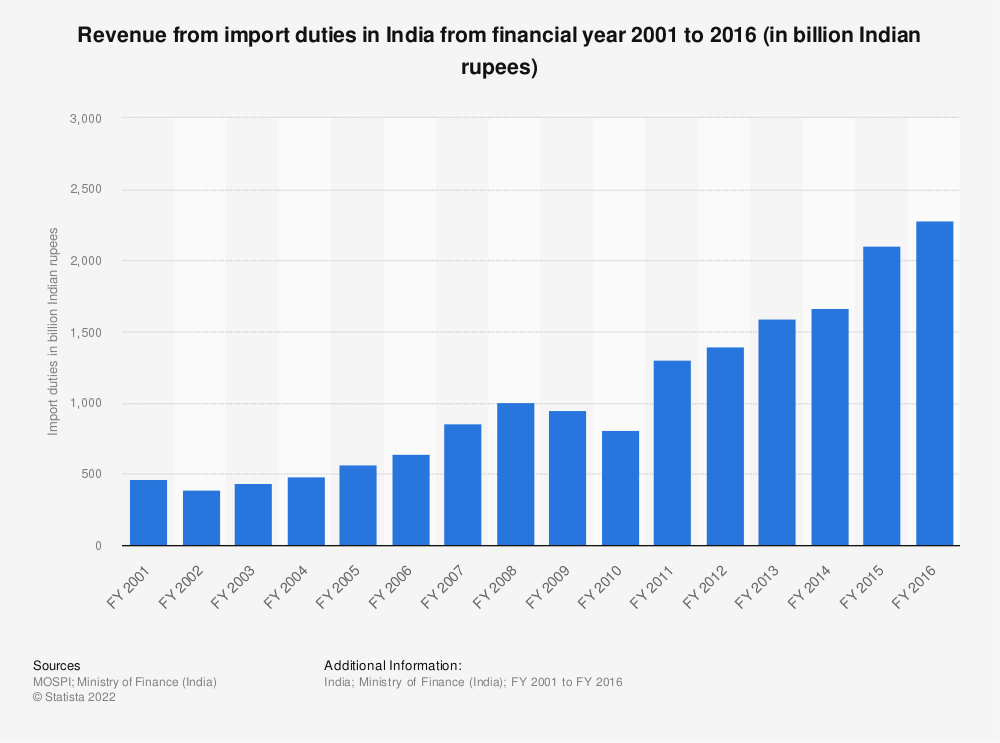 Statistic: Revenue from import duties in India from financial year 2001 to 2016 (in billion Indian rupees) | Statista