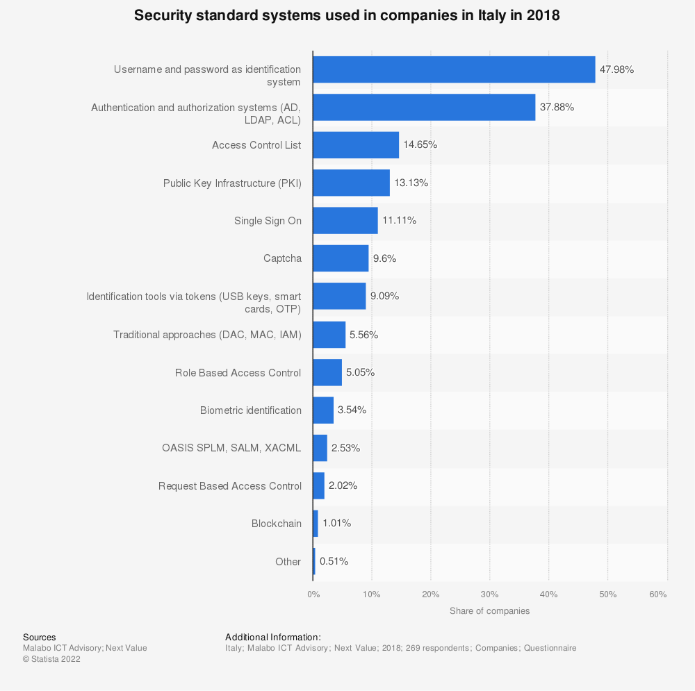 Statistic: Security standard systems used in companies in Italy in 2018 | Statista