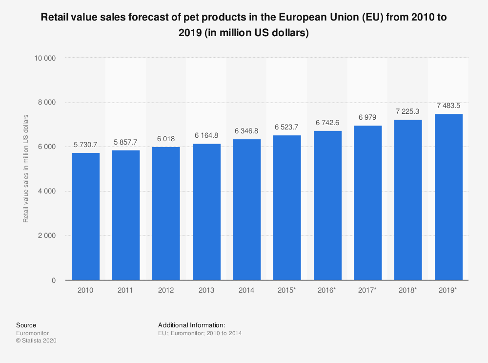 Statistic: Retail value sales forecast of pet products in the European Union (EU)  from 2010 to 2019 (in million US dollars) | Statista