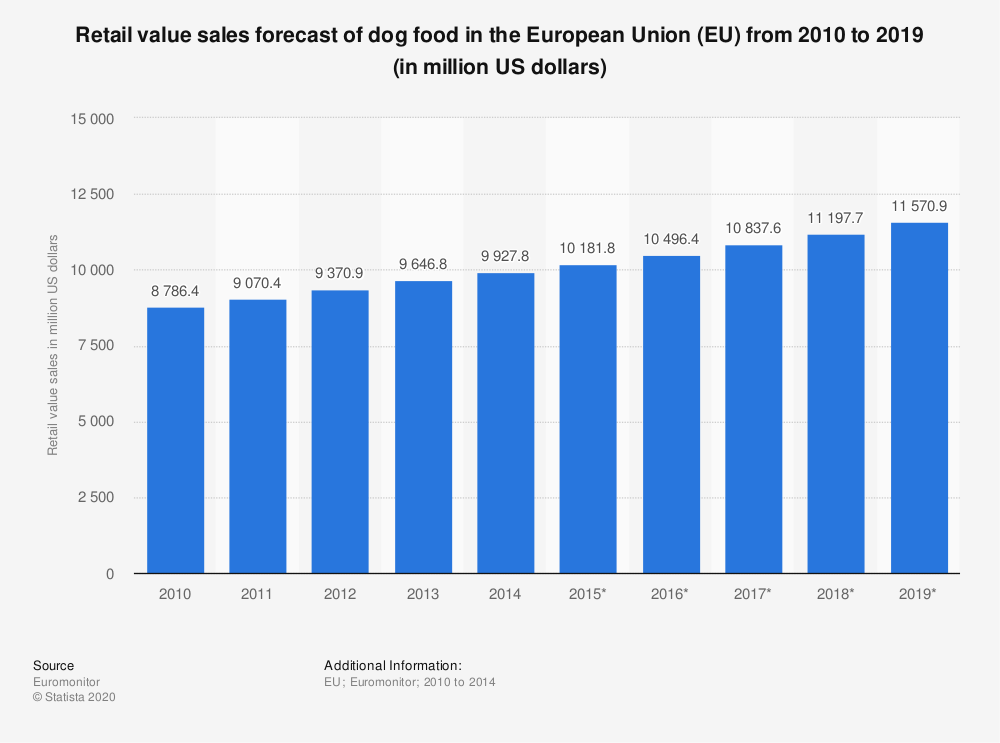 Statistic: Retail value sales forecast of dog food in the European Union (EU)  from 2010 to 2019 (in million US dollars) | Statista