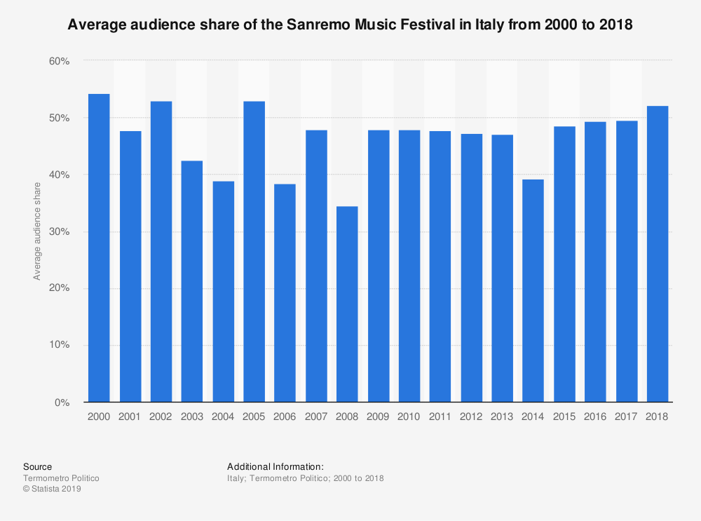 Statistic: Average audience share of the Sanremo Music Festival in Italy from 2000 to 2018 | Statista