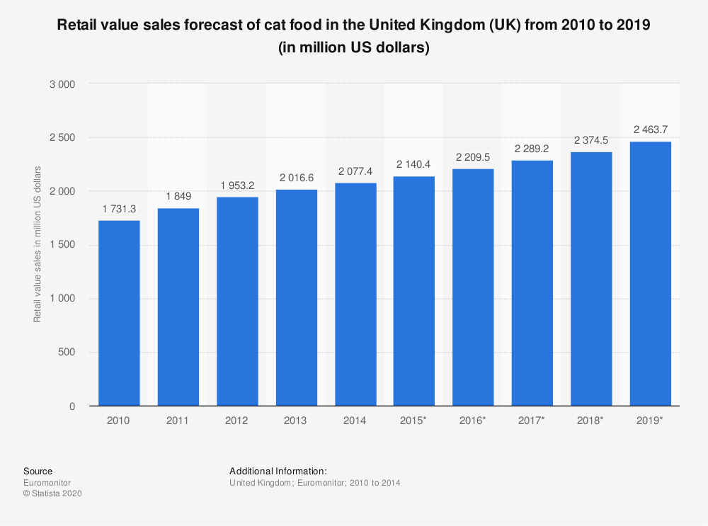 Statistic: Retail value sales forecast of cat food in the United Kingdom (UK) from 2010 to 2019 (in million US dollars) | Statista