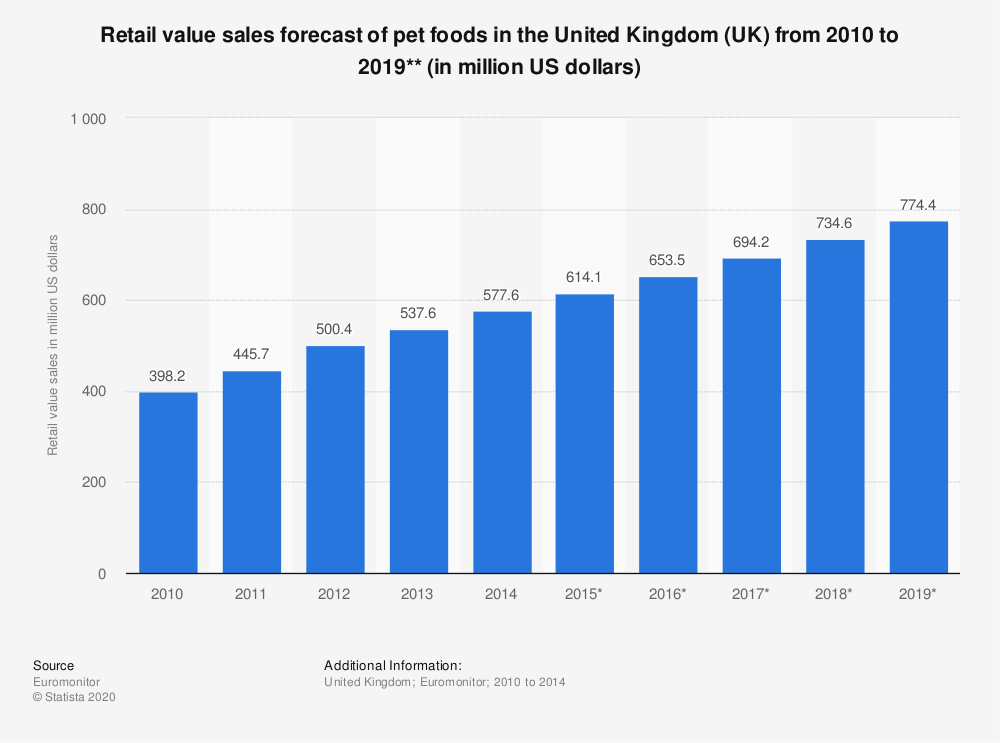 Statistic: Retail value sales forecast of pet foods in the United Kingdom (UK)  from 2010 to 2019** (in million US dollars) | Statista