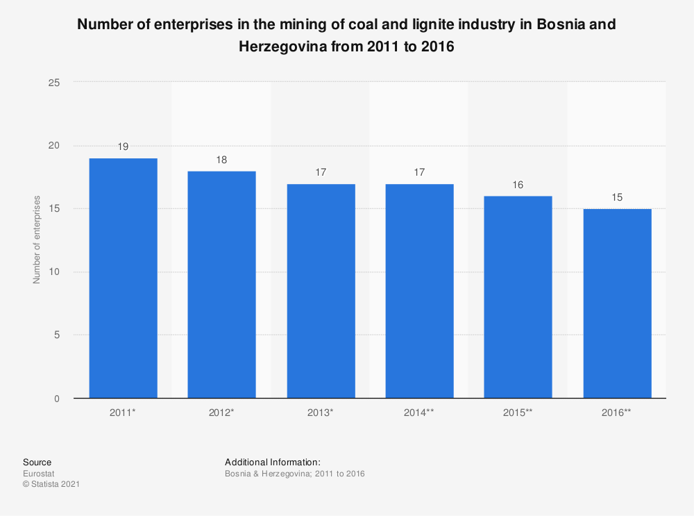 Statistic: Number of enterprises in the mining of coal and lignite industry in Bosnia and Herzegovina from 2011 to 2016 | Statista