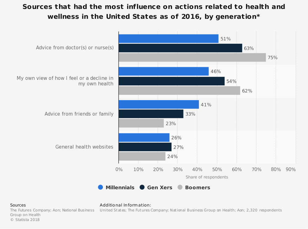 Statistic: Sources that had the most influence on actions related to health and wellness in the United States as of 2016, by generation* | Statista