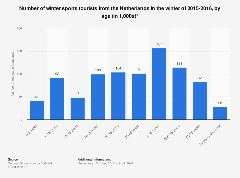 Statistic: Number of winter sports tourists from the Netherlands in the winter of 2015-2016, by age (in 1,000s)* | Statista