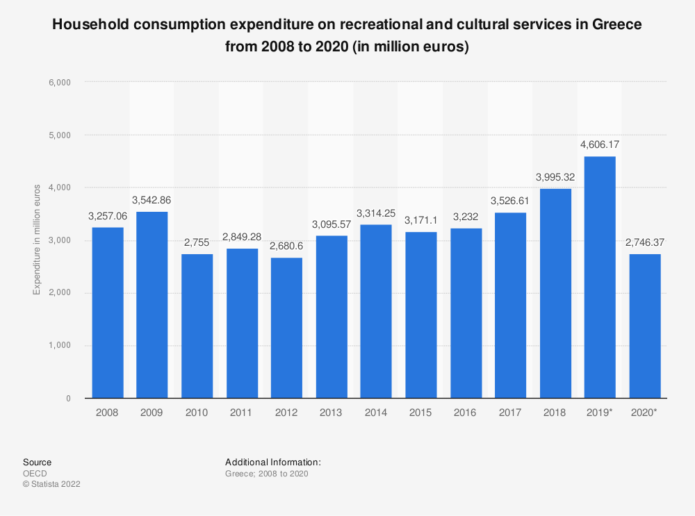 Statistic: Household consumption expenditure on recreational and cultural services in Greece from 2008 to 2017* (in million euros) | Statista