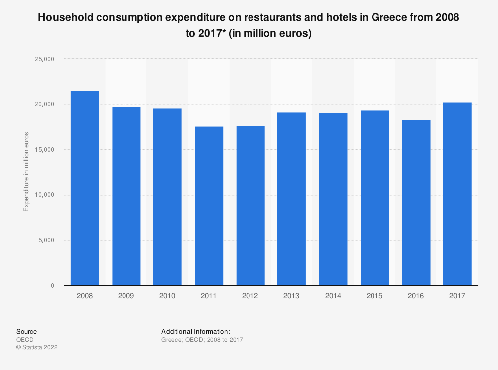 Statistic: Household consumption expenditure on restaurants and hotels in Greece from 2008 to 2017* (in million euros) | Statista