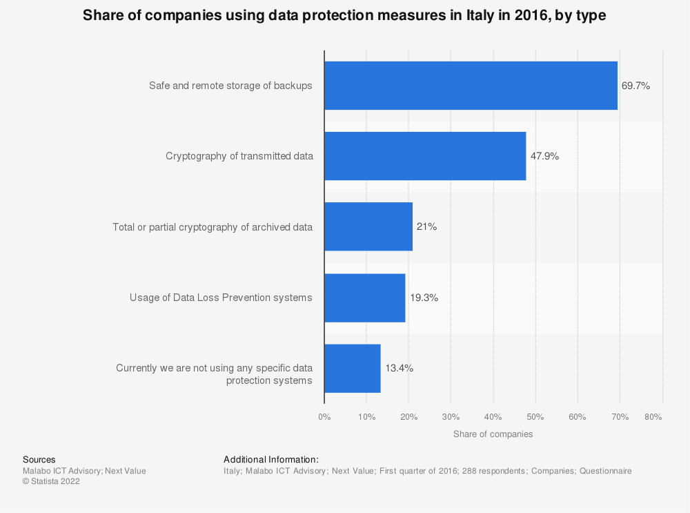 Statistic: Share of companies using data protection measures in Italy in 2016, by type   Statista