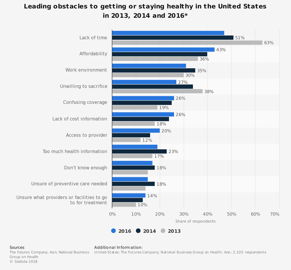 Statistic: Leading obstacles to getting or staying healthy in the United States in 2013, 2014 and 2016* | Statista