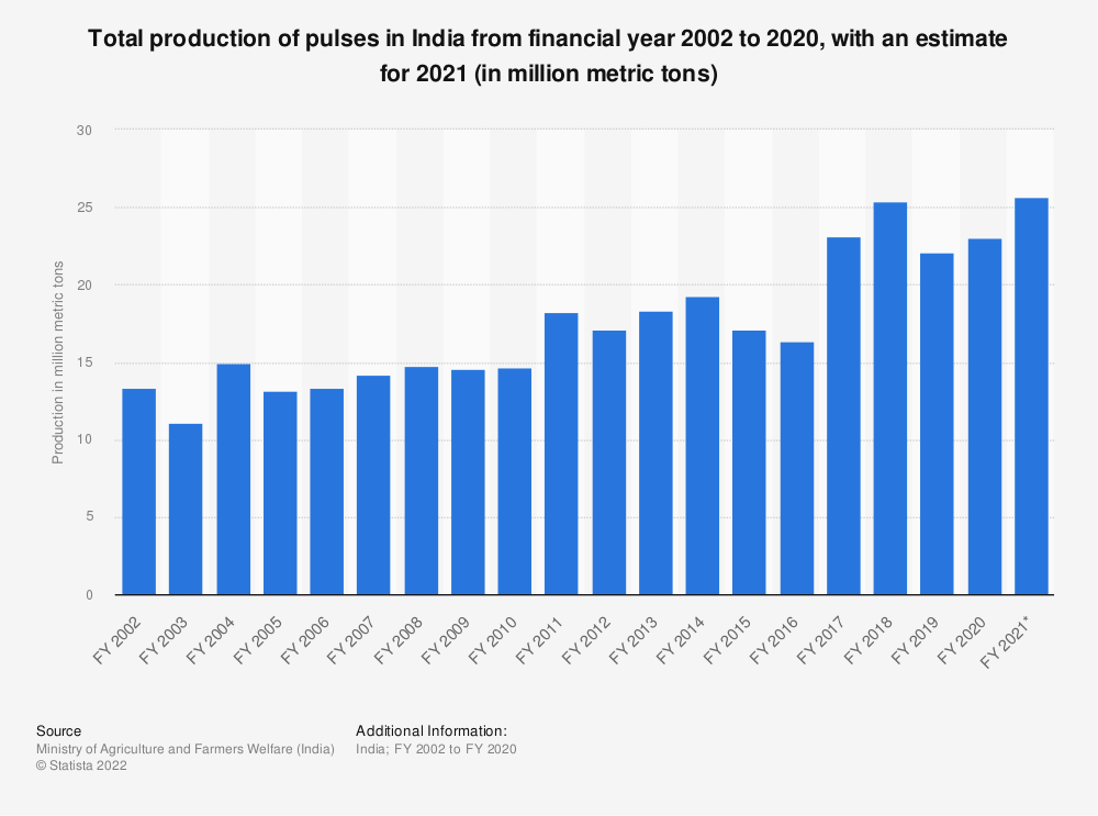 Statistic: Total production of pulses* in India from financial year 2002 to 2019, with an estimate for 2020 (in million metric tons) | Statista