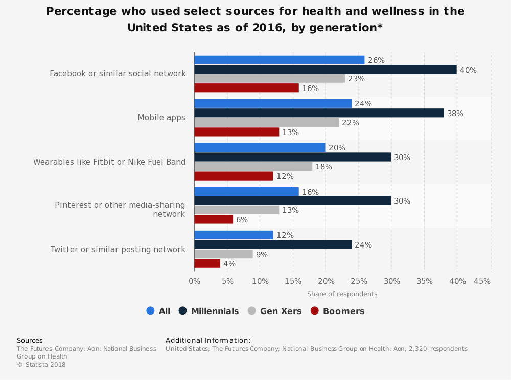 Statistic: Percentage who used select sources for health and wellness in the United States as of 2016, by generation* | Statista